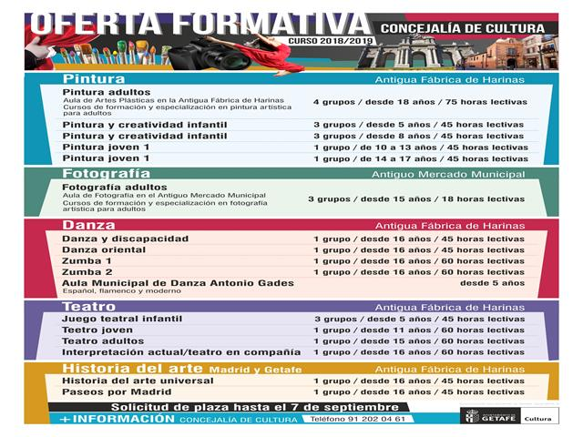 Abierto el plazo para solicitar los cursos de formación artística 2018-2019 del Ayuntamiento de Getafe